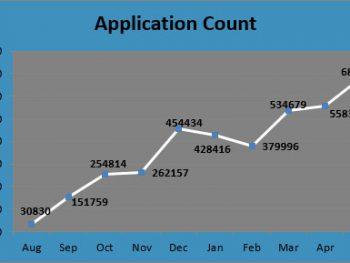Punjab Sewa Kendras touches 700,000 applications a month